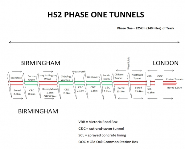 HS2 tunnels