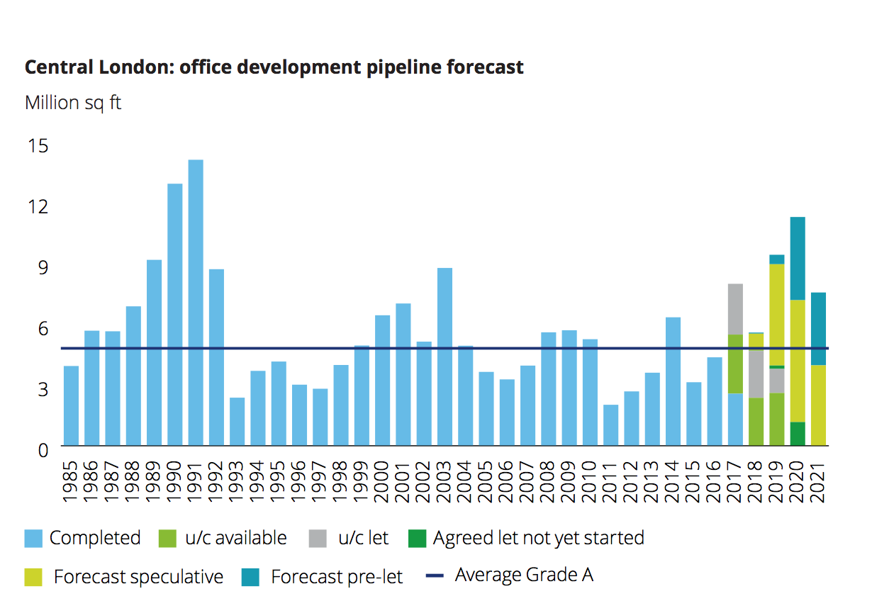 London office space rising despite Brexit uncertainty -Deloitte survey