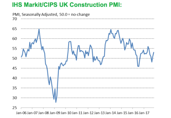 UK Services PMI Falls in November
