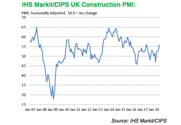 United Kingdom construction sector makes hay in sunshine