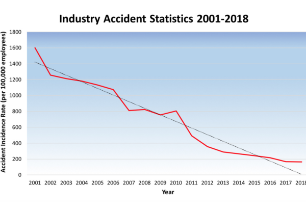 Accident rates among electrical contractors fall 90