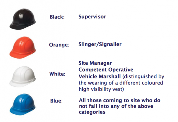 ca2a55711c06d Build UK contractors are introducing different coloured hard hats in a bid  to make sites safer.