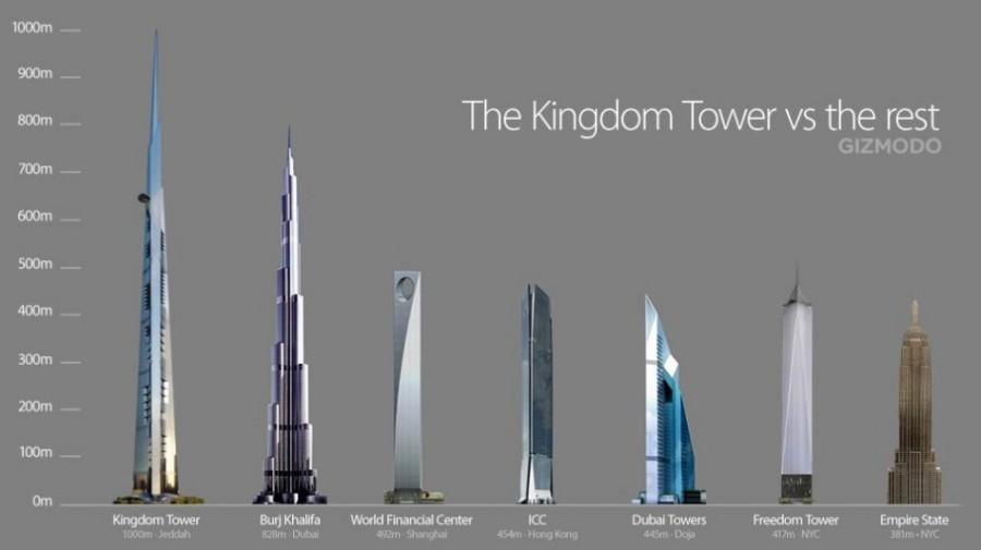 Mace And EC Harris Win Worlds Tallest Building Job