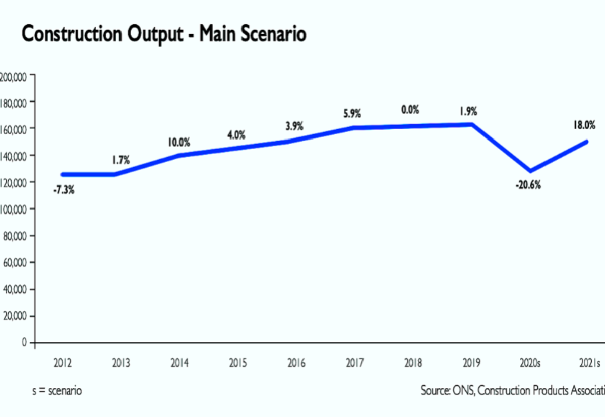 Construction activity expected to rebound 18% next year after 21% fall in 2020