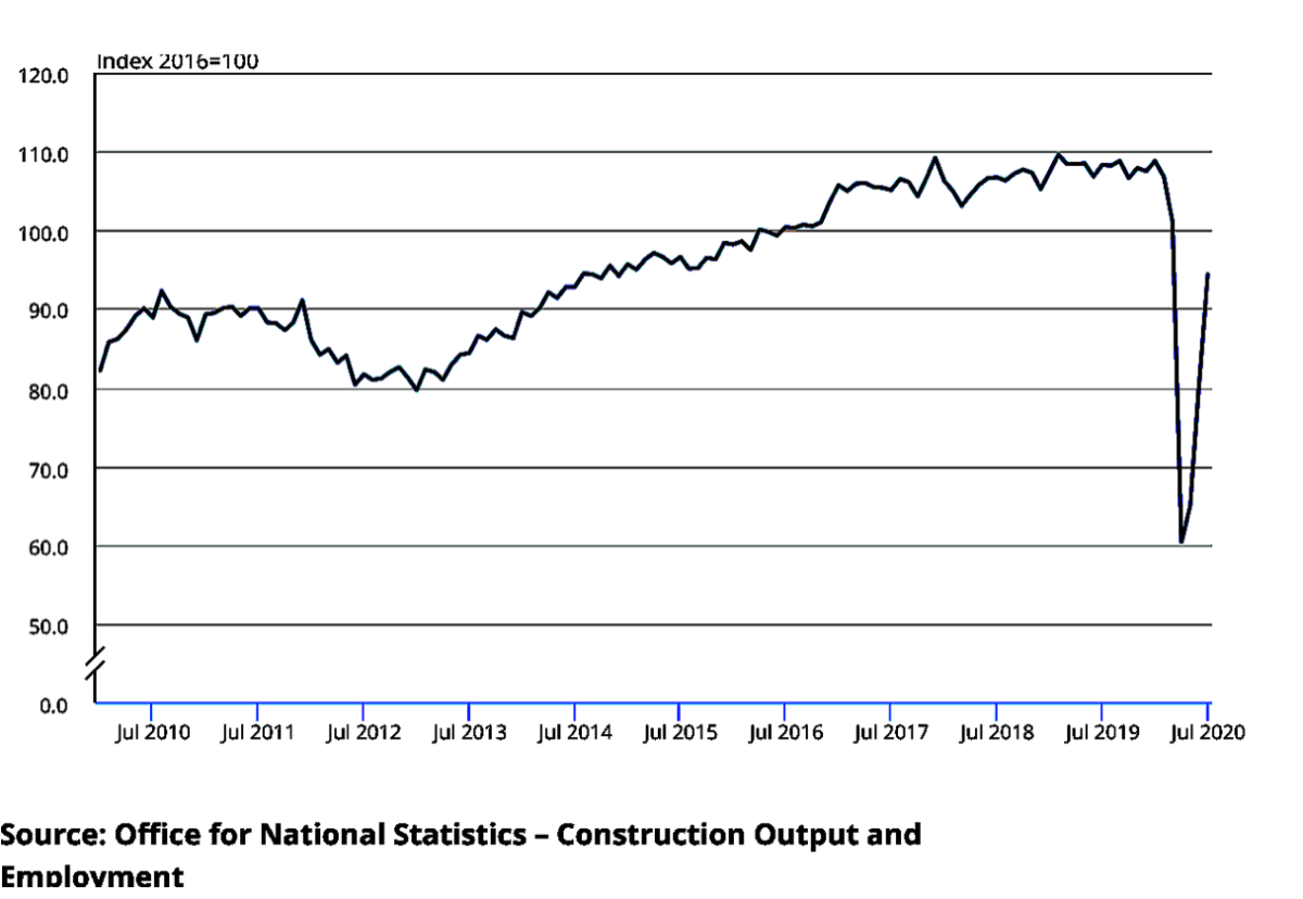 July output figures show industry continues on recovery path despite some concerns about orders