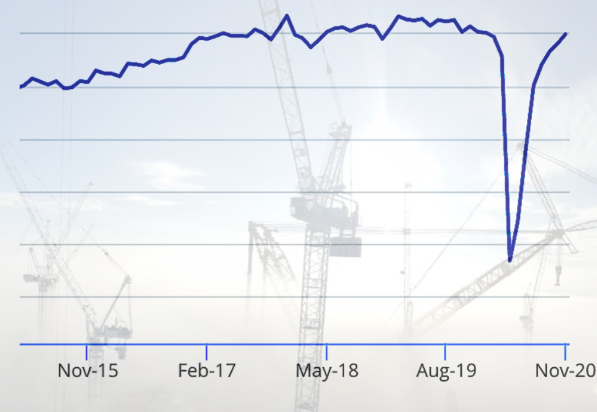 Construction activity recovers after 41% fall last March