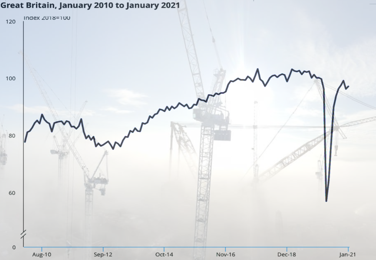 Construction back on the rise after December dip