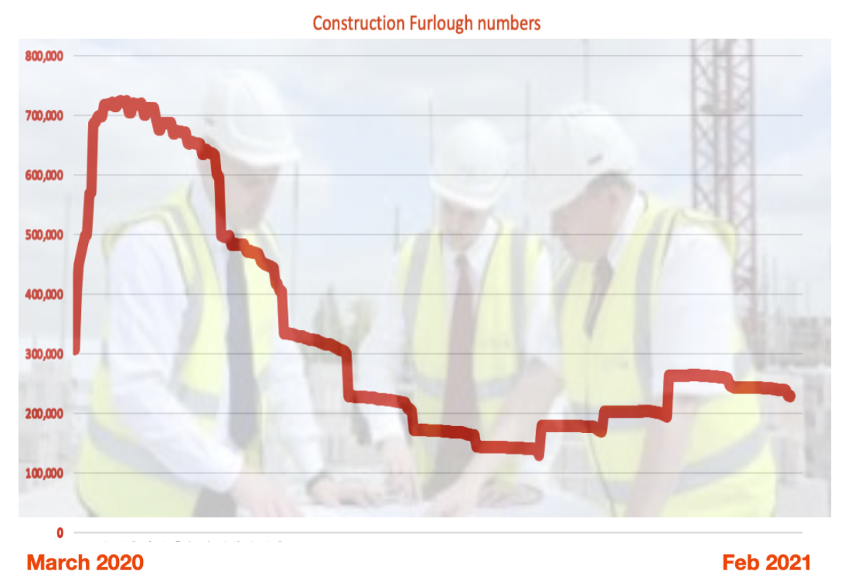 Number of construction staff on furlough since March 2020