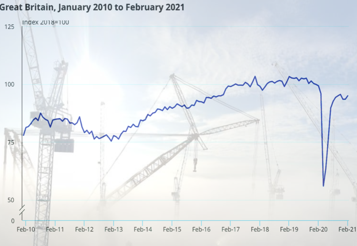 Graph showing Construction activity across the UK for the last ten years in February. Shows rapid decline in Construction activity for February 2020 (Start of the Covid pandemic)