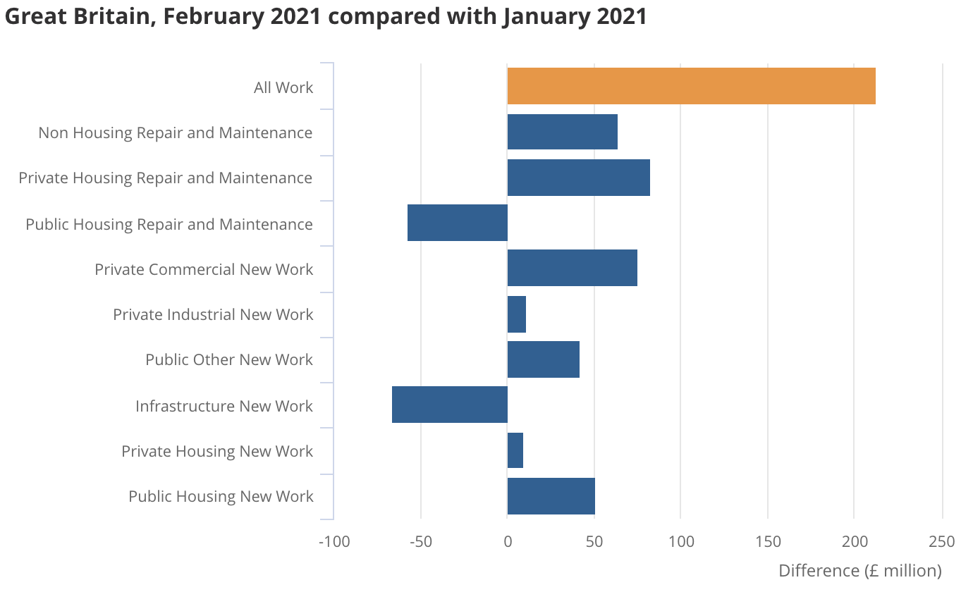 Commercial activity across great britain comparison from February 2021 to January 2021