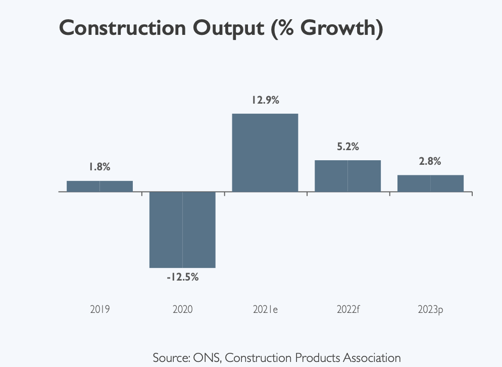 Construction output growth chart for 2020, 2021, 2022  and 2023 shown in percentages
