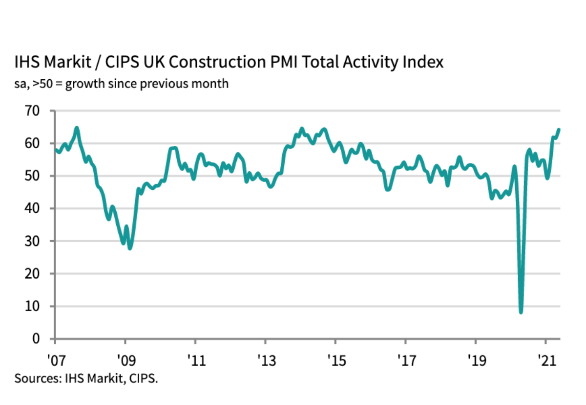 Construction buyers saw output growth at its strongest since September 2014 last month as new order volumes increased at the fastest pace for a quarter of a century.